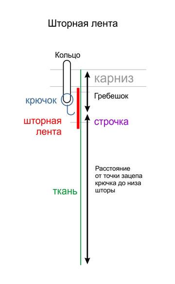 схема крепления штор на монтажной тесьме